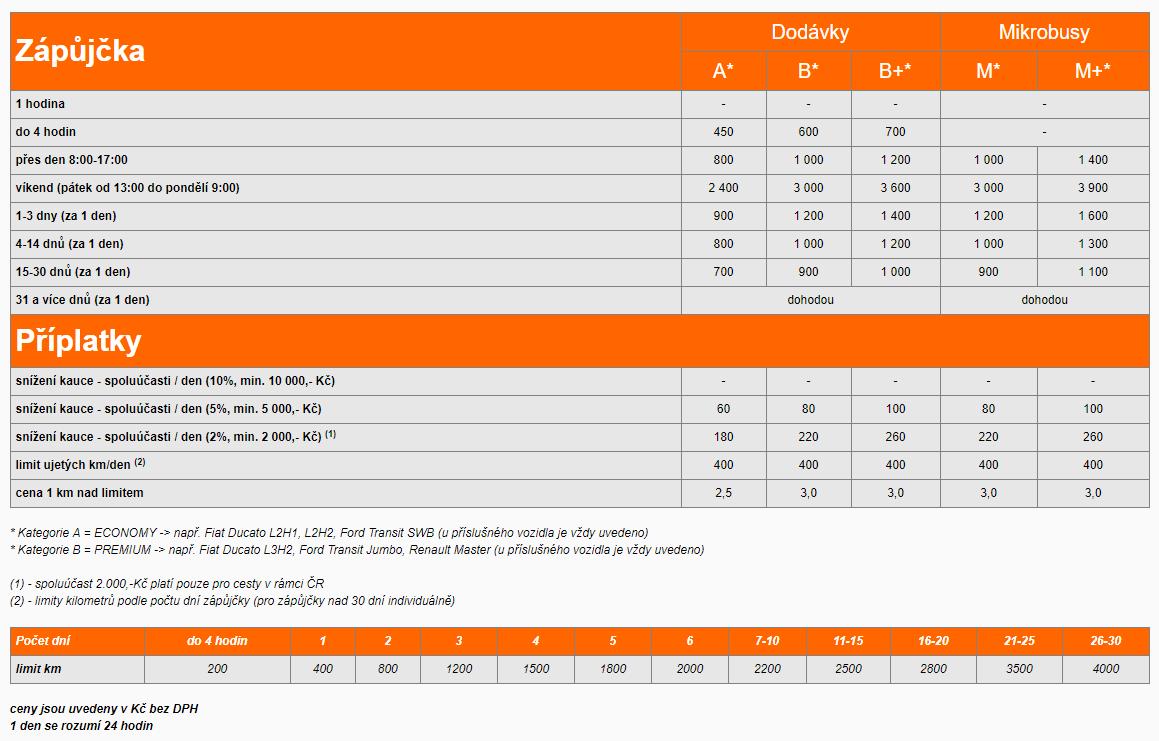 Půjčení dodávky Brno ceník